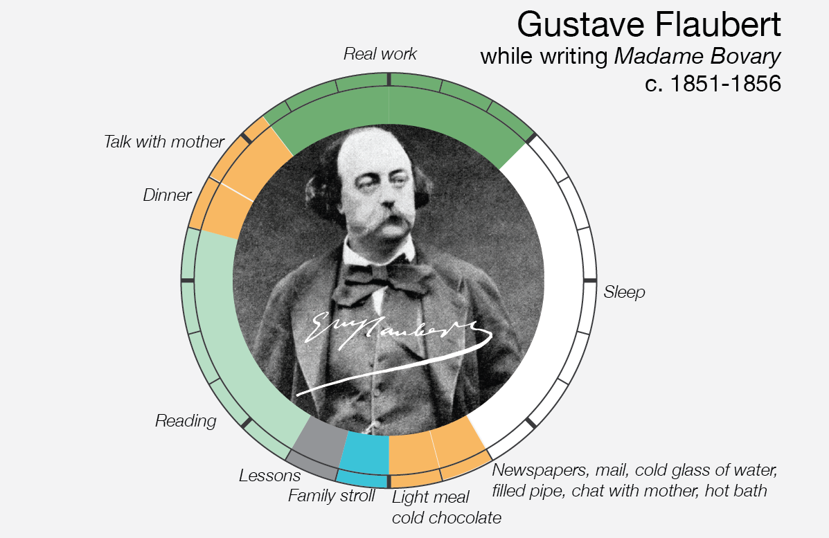 Le abitudini quotidiane di Gustave Flaubert