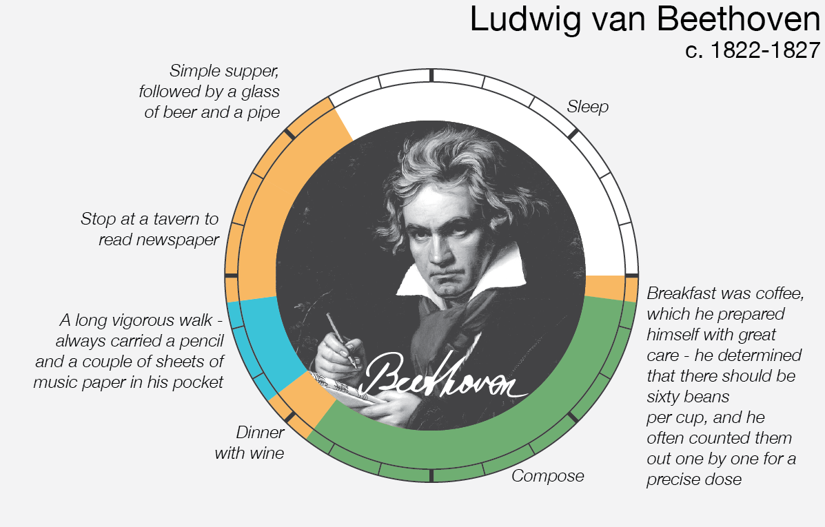 Le abitudini quotidiane di Ludwig van Beethoven