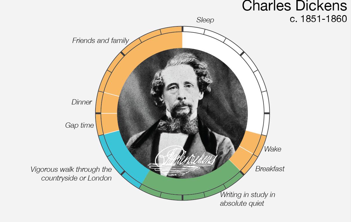 Le abitudini quotidiane di Charles Dickens