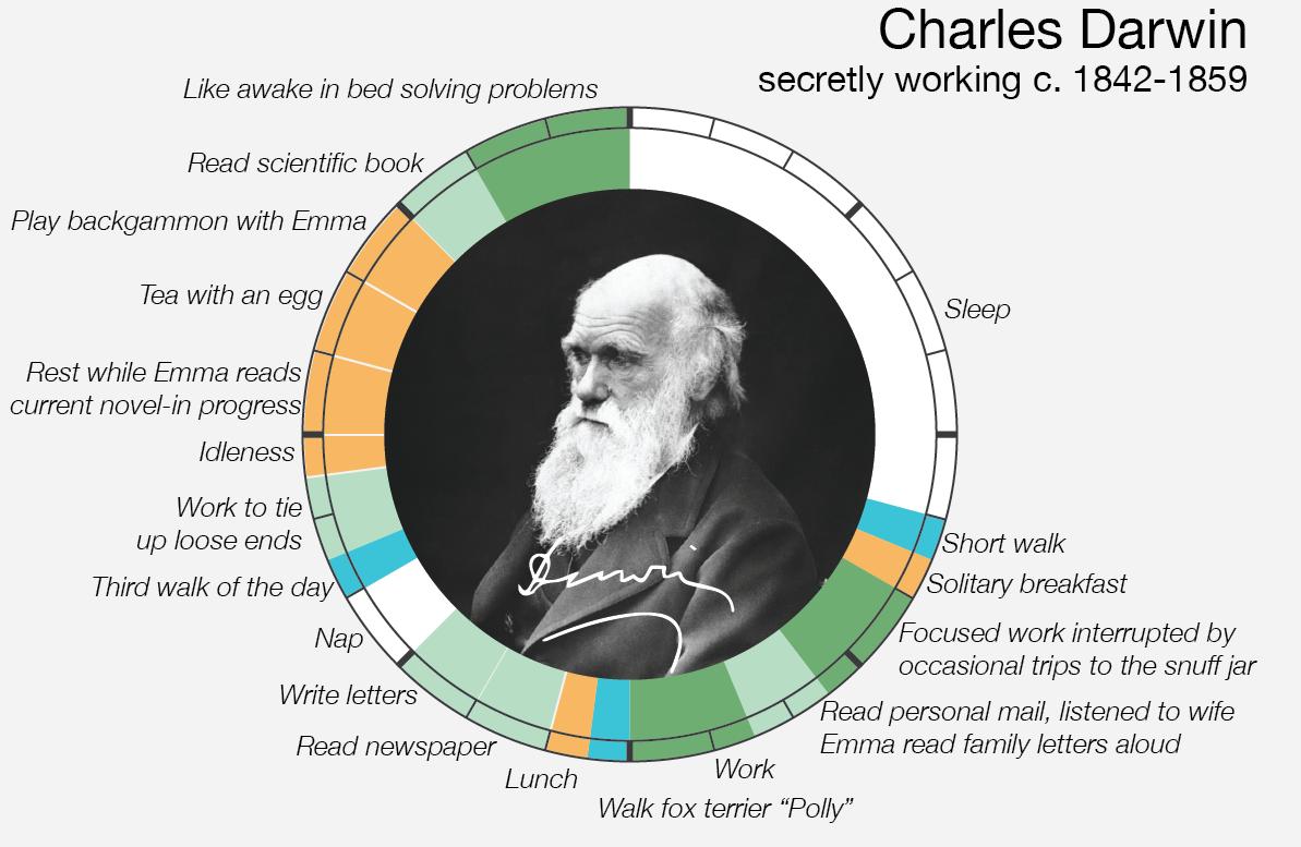 Le abitudini quotidiane di Charles Darwin