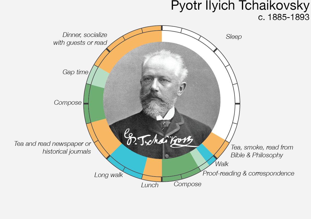 Le abitudini quotidiane di Tchaikovsky