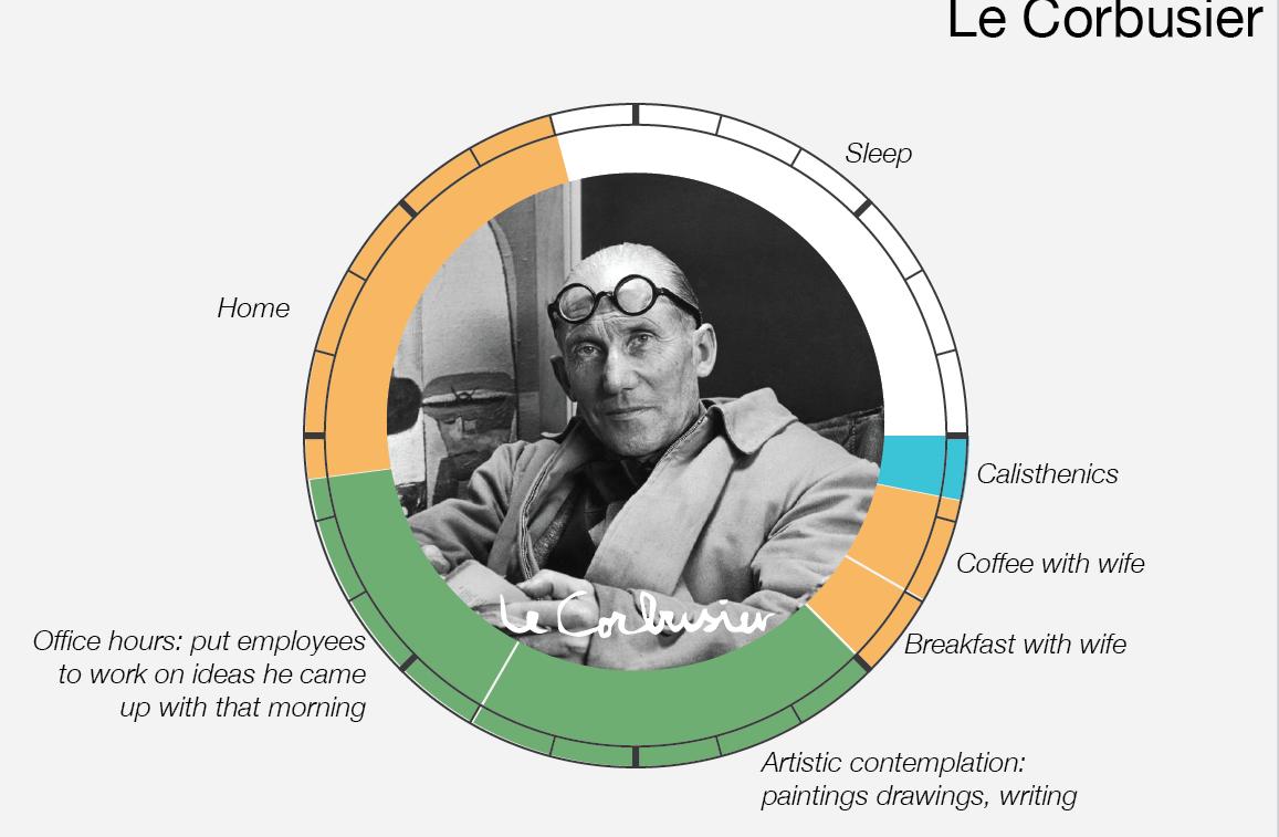 Le abitudini quotidiane di Le Corbusier
