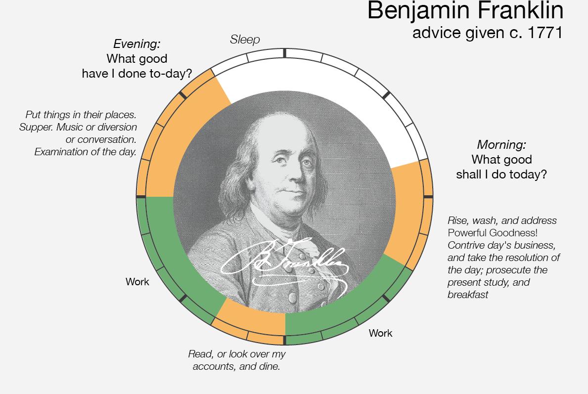 Le abitudini quotidiane di Benjamin Franklin
