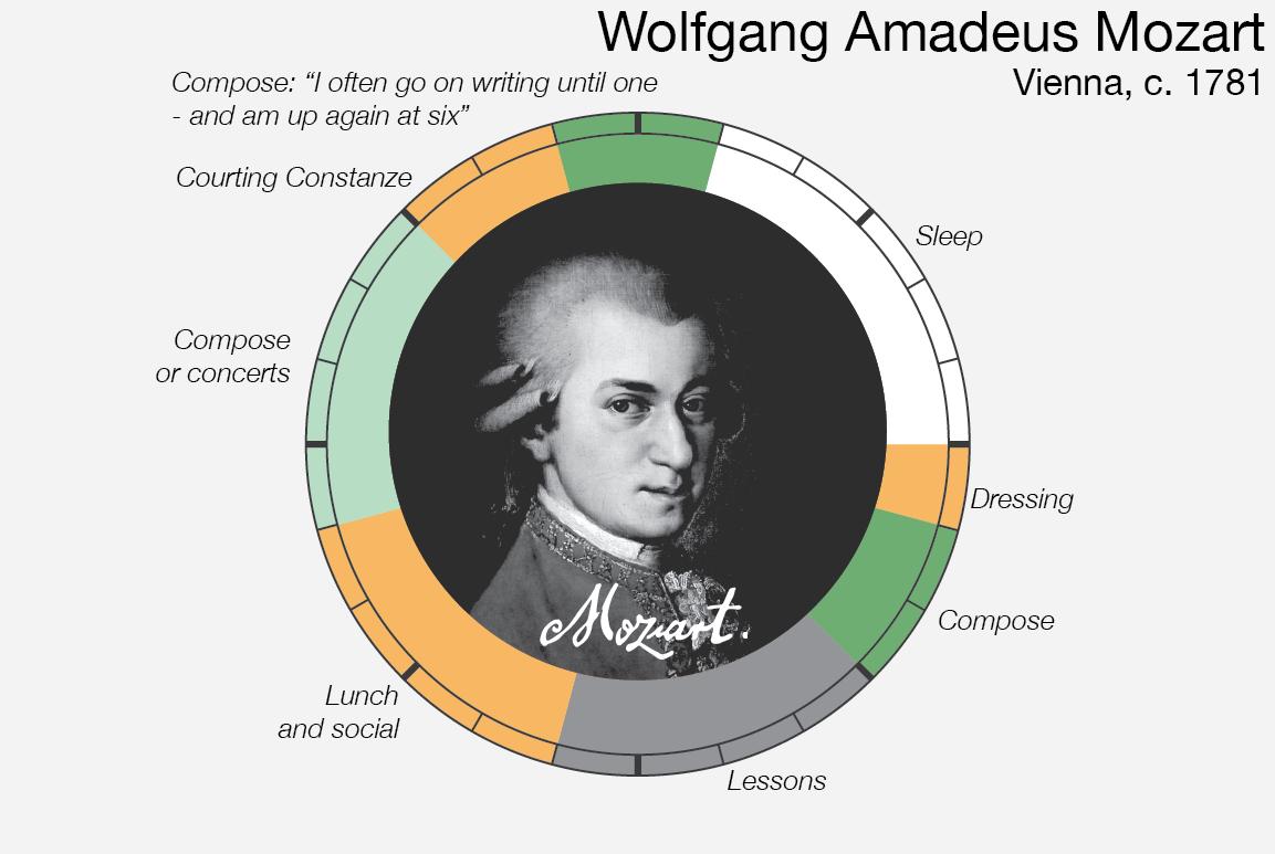 Le abitudini quotidiane di Wolfgang Amadeus Mozart