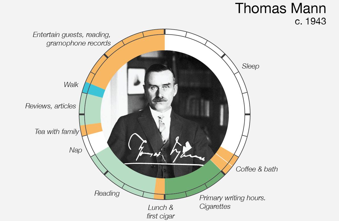 Le abitudini quotidiane di Thomas Mann