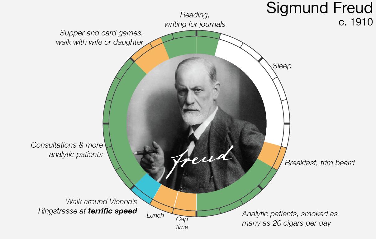 Le abitudini quotidiane di Sigmund Freud