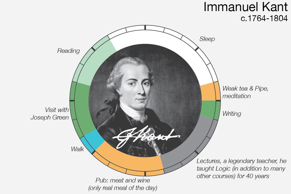 Le abitudini quotidiane di Immanuel Kant