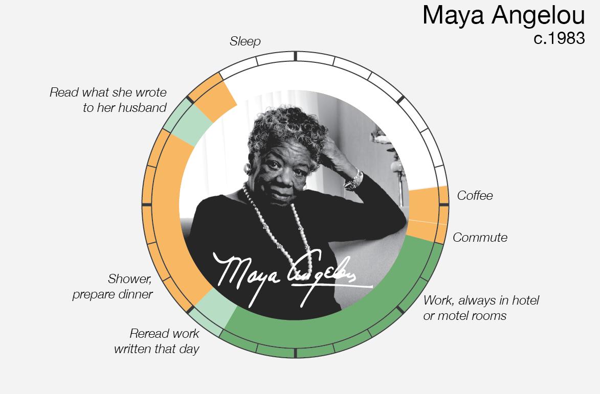 Le abitudini quotidiane di Maya Angelou