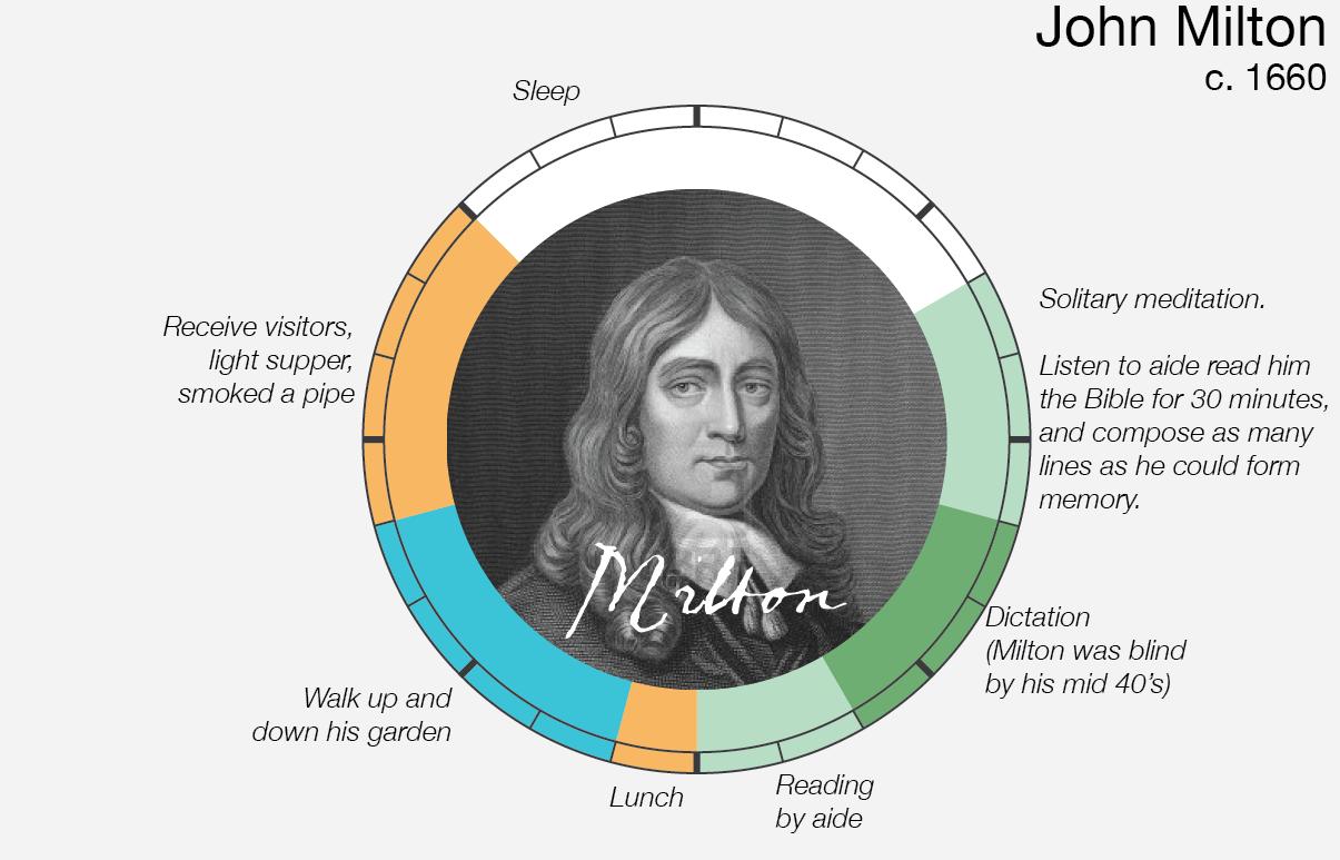Le abitudini quotidiane di John Milton