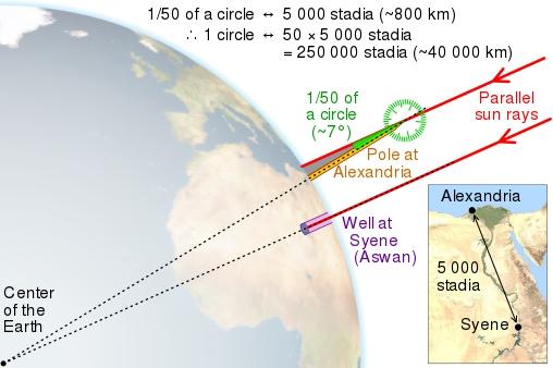 eratostene calcolo della circonferenza della terra